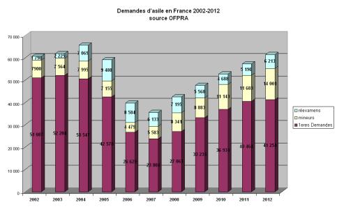 graph_demande_asile_20122012