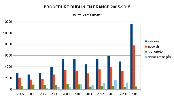 dublin france 2005-2015