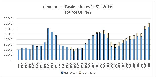 DA 1981-2016