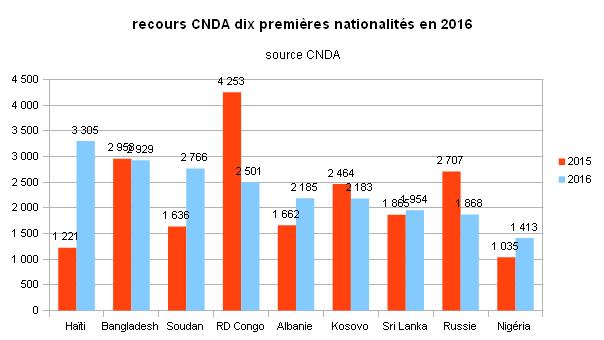 recours cnda2016